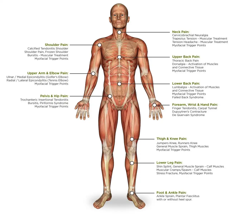 Conditions We Treat at Watertown Chiropractic